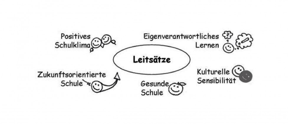 Leitsaetze_Mind-Map_-_02
